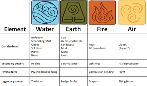 bending infographic legend of korra - 8296705536