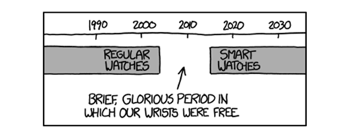 wrists history graphs watches web comics