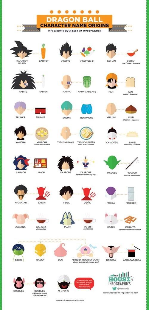 anime Dragon Ball Z infographics - 8323406336