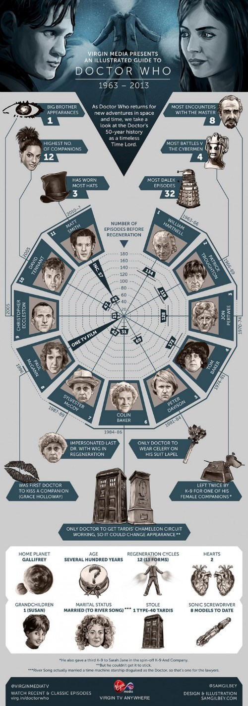 doctor who infographic classic who - 8333961472