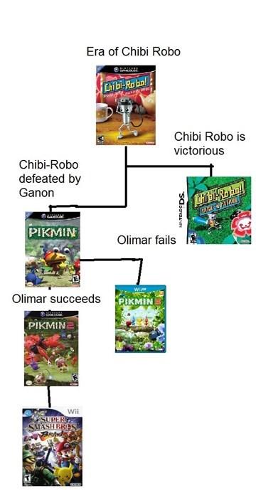 super smash bros Olimar pikmin chibi robo - 8334908672