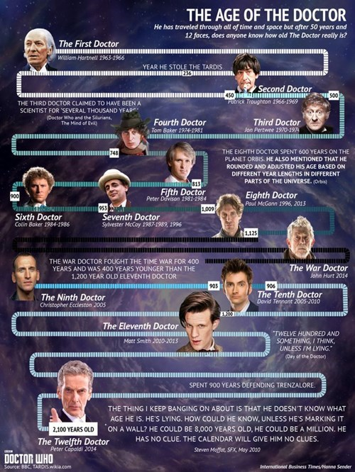 the doctor regeneration infographic - 8336150784
