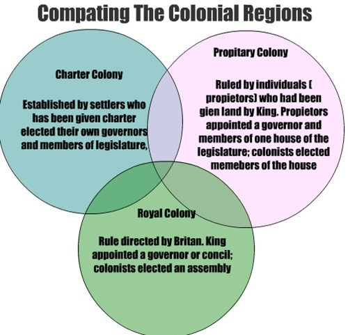 Compating The Colonial Regions