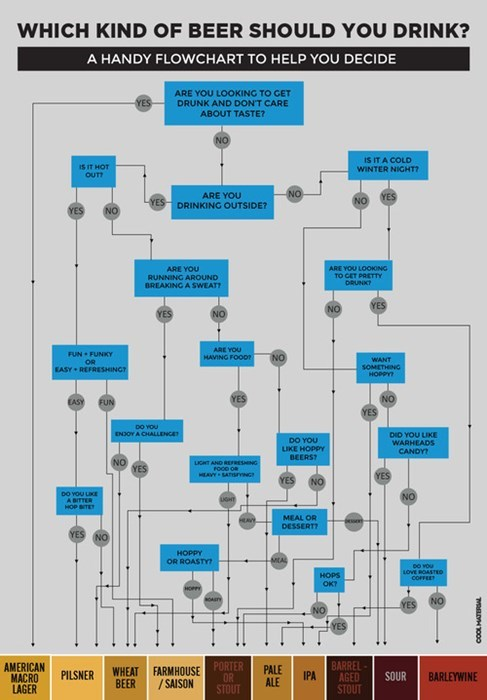 beer awesome flowchart - 8343757568
