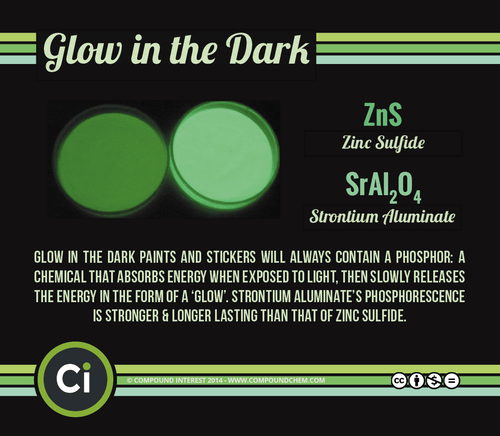Chemistry glow in the dark halloween science - 8361095680