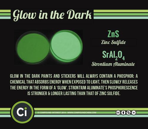 Chemistry glow in the dark halloween science - 8361095680