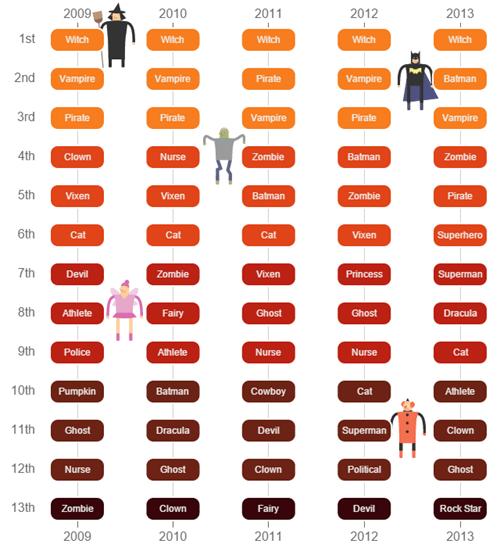 halloween costumes halloween charts