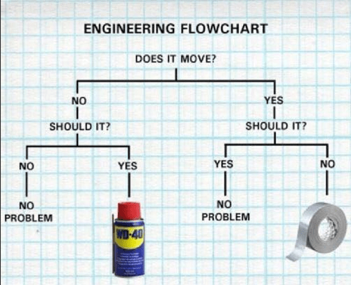 WD-40 flowchart engineering duct tape funny