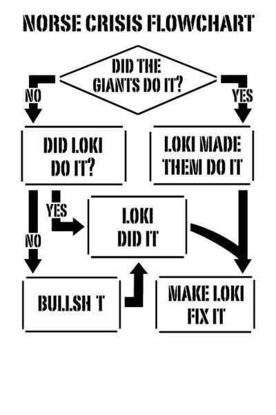 loki,Thor,norse,flowchart