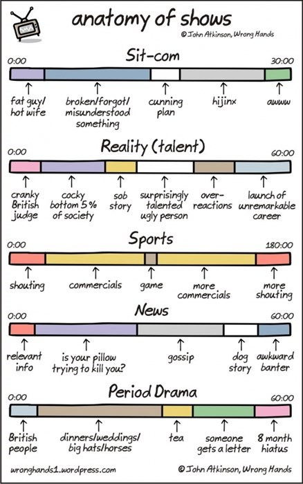 Anatomy of Shows