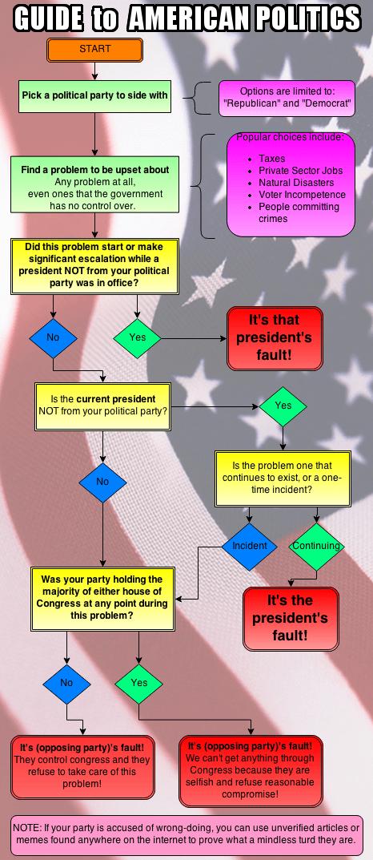 charts flowcharts politics