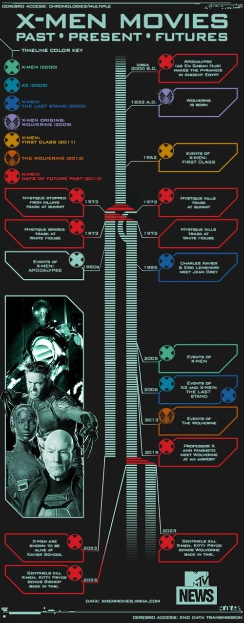 timeline xmen wibbly wobbly timey wimey infographic - 8397634304