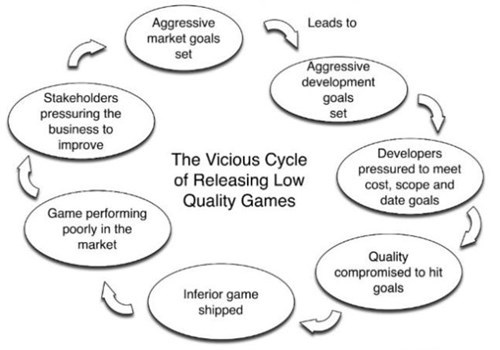 Sad,vicious cycle,gaming,video games