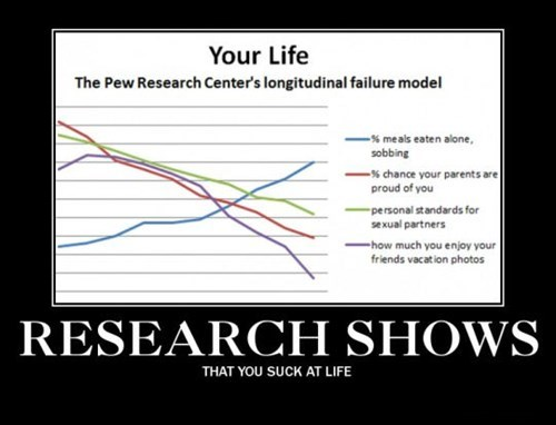life horrible depressing crappy graphs funny - 8433430528
