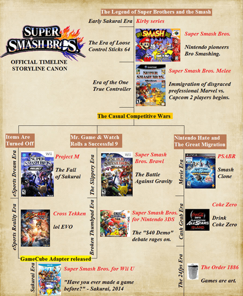 fan made,timeline,super smash bros