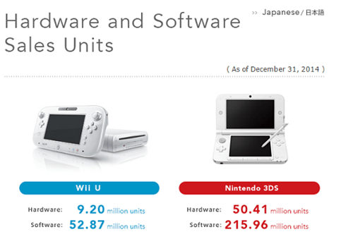 3ds wii u 2014 sales