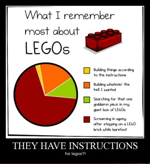 green lego funny Pie Chart - 8441391360