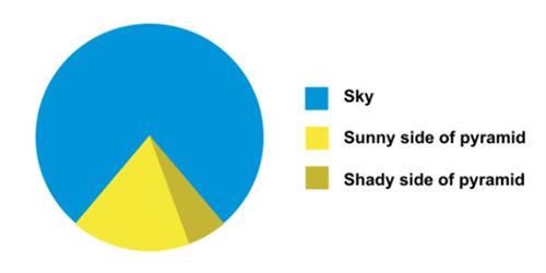 Giza Pyramid ironic pie chart