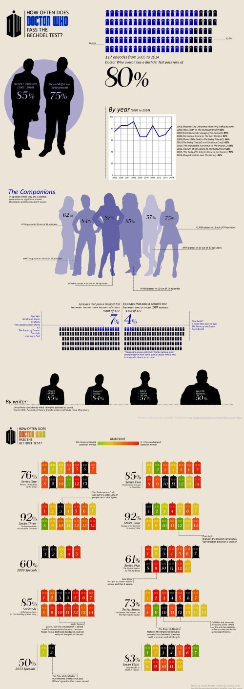 funny-doctor-who-alternate-doctor-who-bechdel-test-infographic