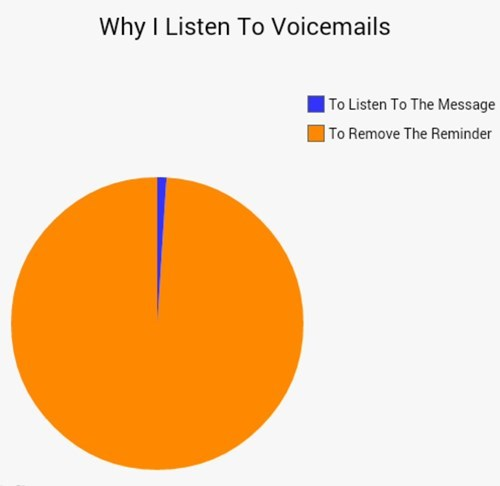 voicemails-are-a-thing-of-the-past