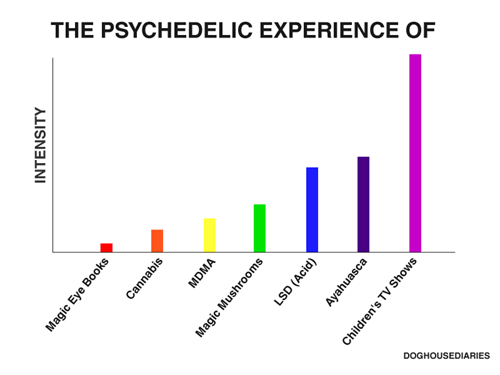 funny-dank-memes-psychedelic-experience-graph
