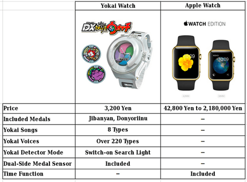 apple watch anime watch Yokai Watch - 8460197632
