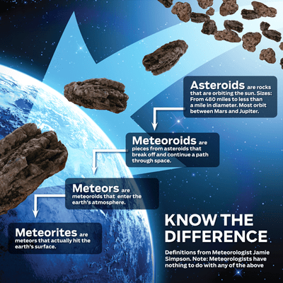 Know the difference between asteroids and meteors
