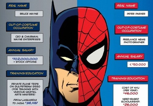 superheroes-batman-dc-spiderman-marvel-money-infographic