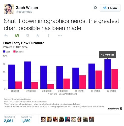 funny-twitter-pic-fast-furious-chart