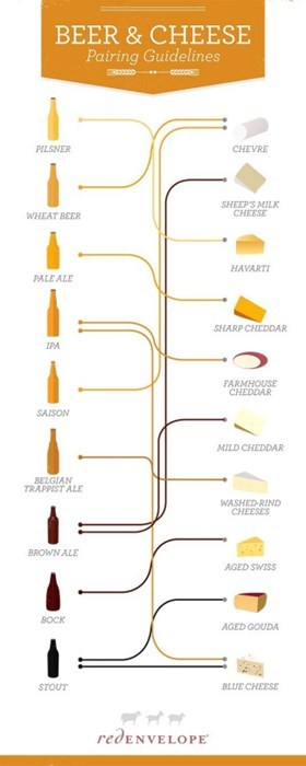 beer and cheese is a great combo