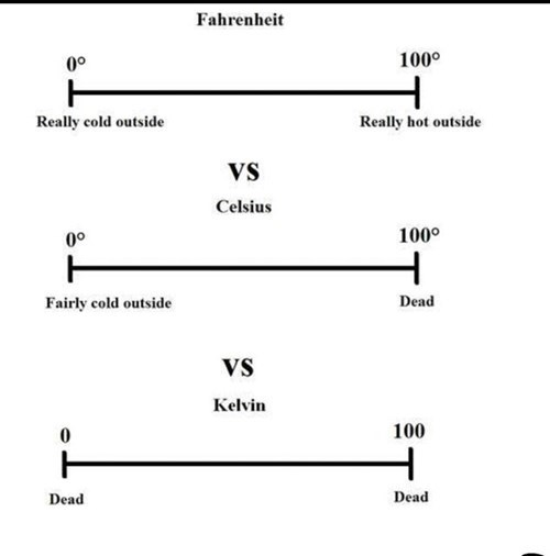 science temperature image Temperature Scales