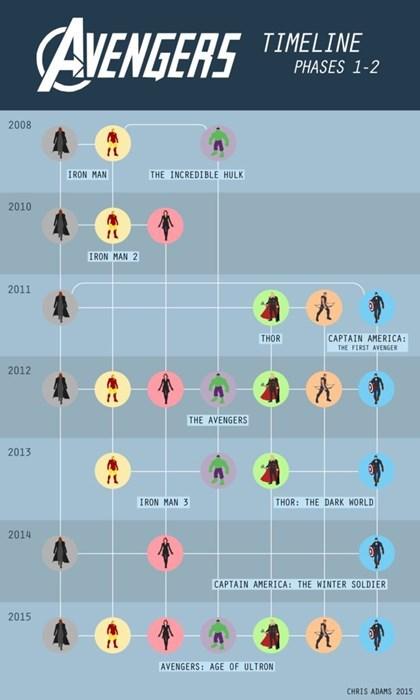 superheroes-avengers-marvel-infographic-timeline