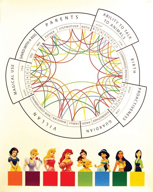 cartoon memes disney princess infographic