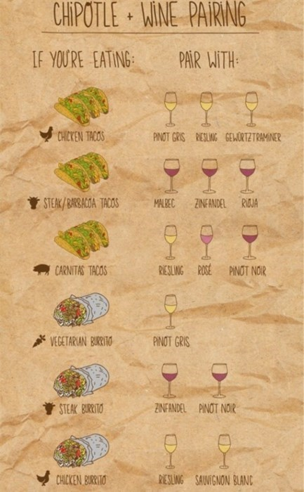 food wine image Wine Pairings for the Chipotle Connoisseur