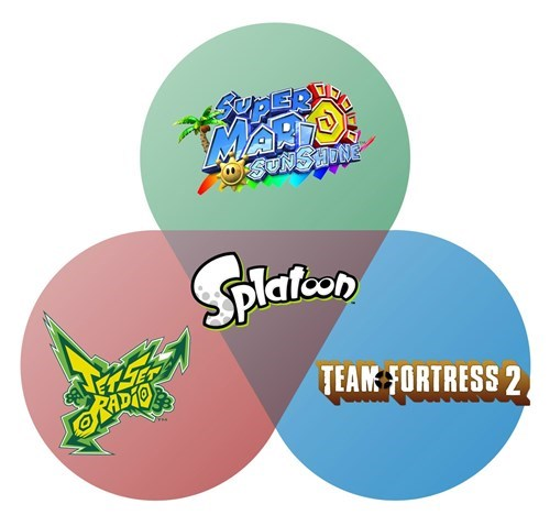 video-games-splatoon-nutshell