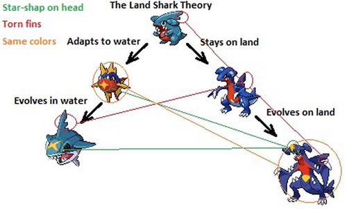 pokemon memes gible land shark theory