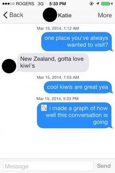 online dating, texting, graph, new zealand