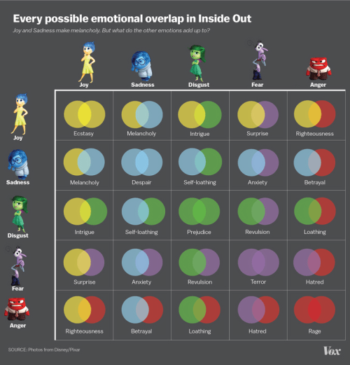 Inside Out emotions chart explains it all.