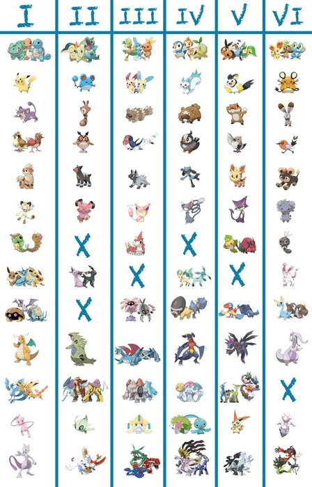 pokemon memes gen 1 6 similar pokemon