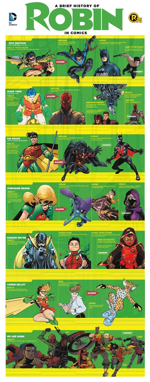 superheroes-robin-dc-batman-sidekick-history-infographic