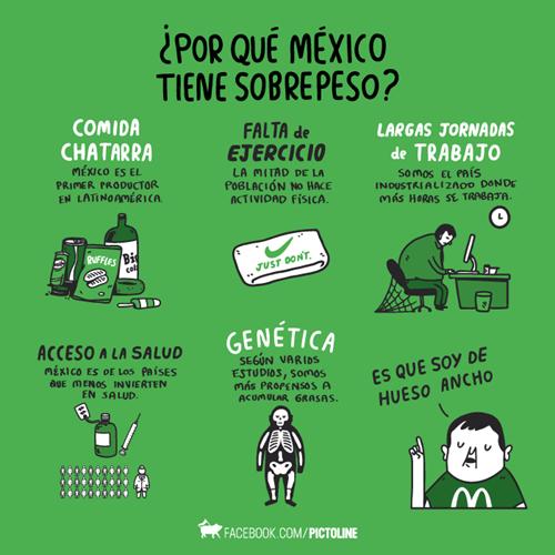 sobrepeso en mexico