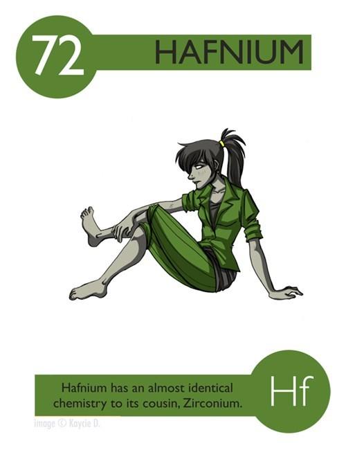 Fictional character - HAFNIUM Hf Hafnium has an almost identical chemistry to its cousin, Zirconium. imageKoycie D 72
