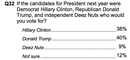 Deez Nuts is hot on the heels of Donald Trump's lead in North Carolina polls.