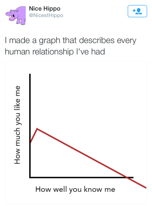 funny memes line graph human relationships