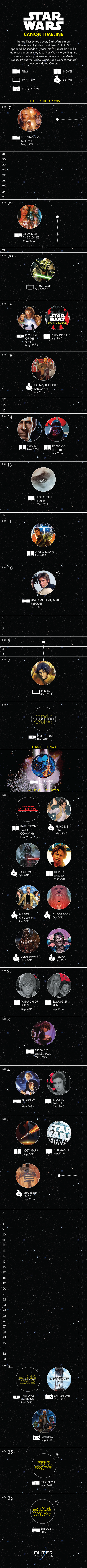 geeky-infographic-everything-thats-canon-in-star-wars