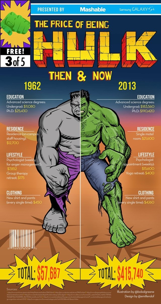 superheroes-hulk-marvel-price-infographic