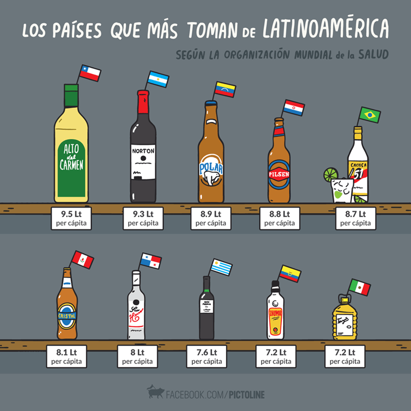 alcohol en paises latinos