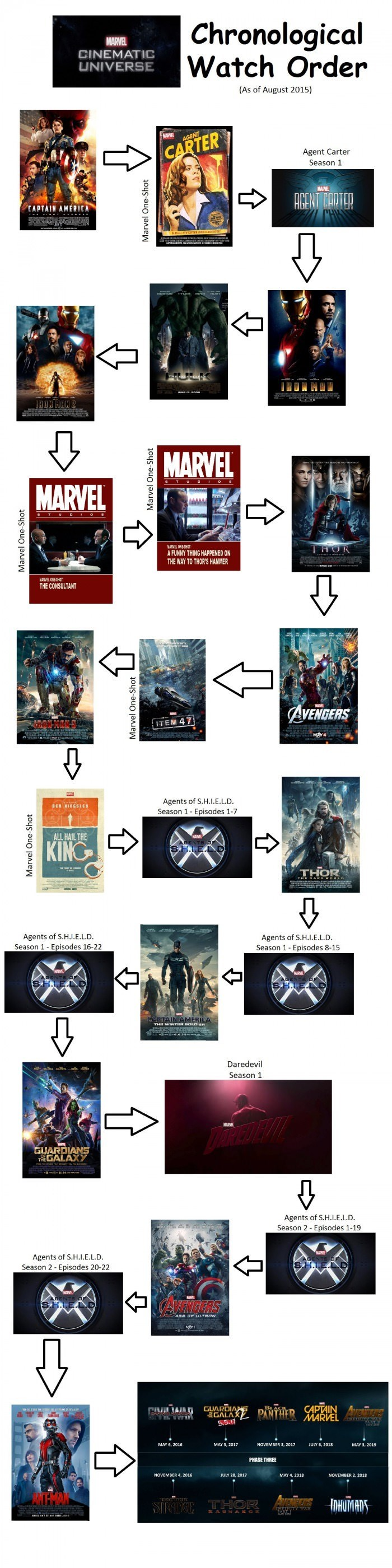 Marvel in Chronological Order