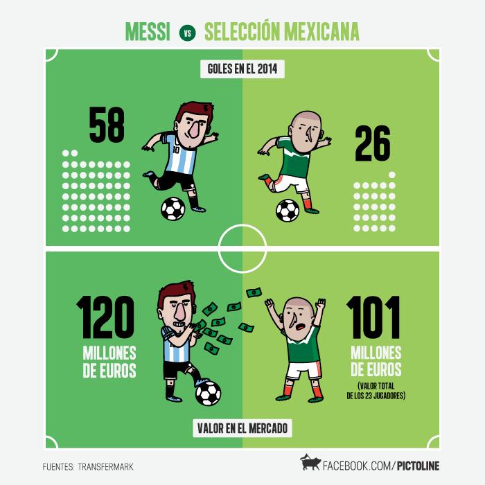 Messi Vs Mexico