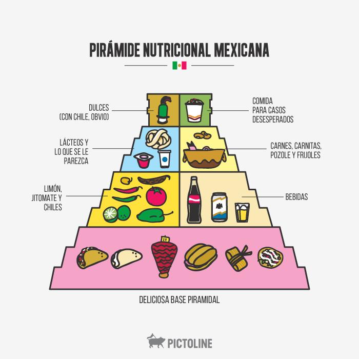 piramide nutricional mexicana